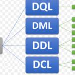 O que é DML | DDL | DCL | DQL – [Banco de Dados em Vídeo]