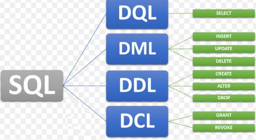 SQL-O-que-é-DDL-DML-DCL